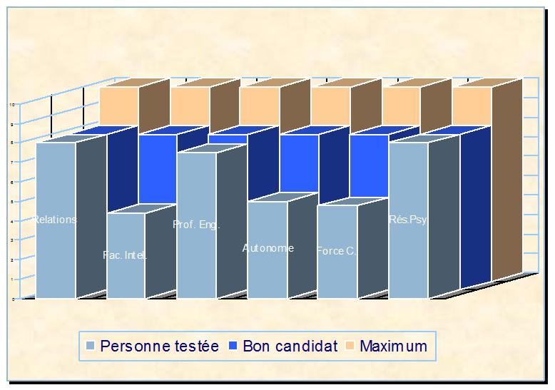 graphique-examen-individuel